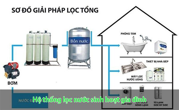 he-thong-loc-nuoc-sinh-hoat-gia-dinh.jpg