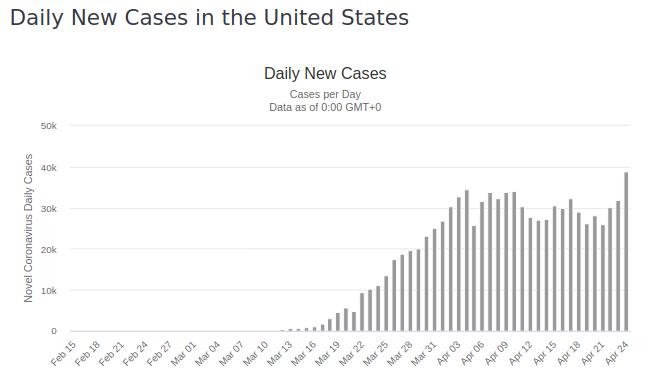 Screenshot_2020-04-25 United States Coronavirus 925,758 Cases and 52,217 Deaths - Worldometer.png